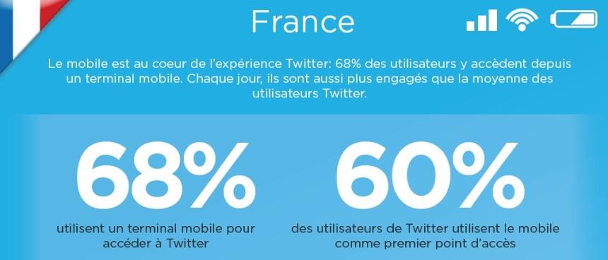 Twitter_etude_mobile