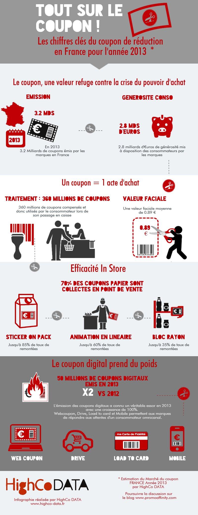Infographie du coupon de réduction réalisée par Highco data