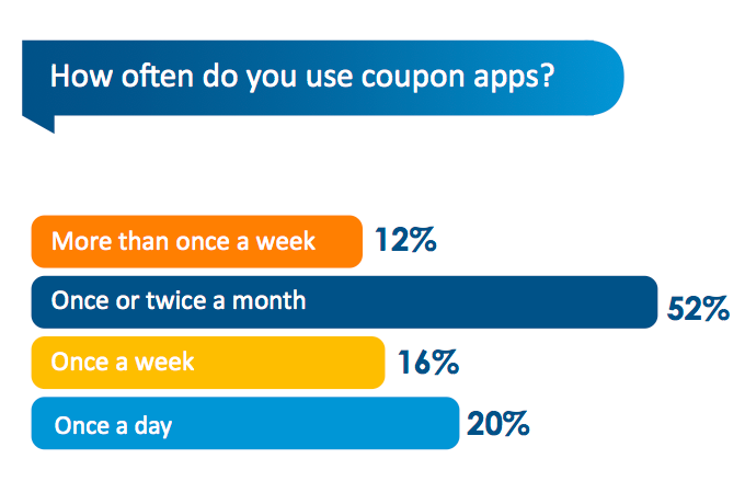 coupon application mobile