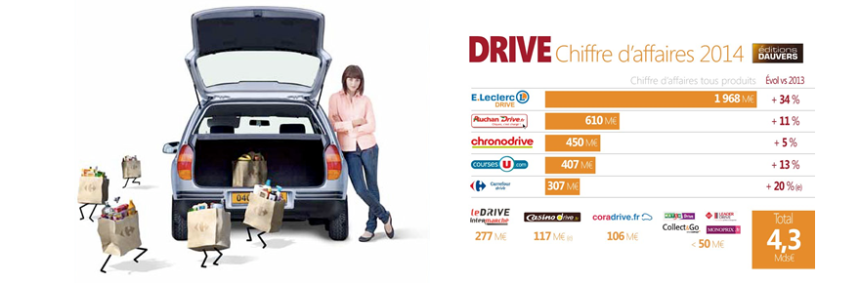 CA du Drive en 2014