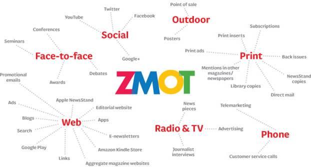 ZMOT - Google