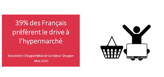 chiffres clés du drive distribution Shoppermind