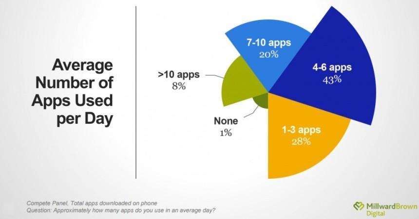 Etude-Millward-Brown-majorité-des-utilisateurs-utilisent-moins-de-6-apps-par-jour-1024x538