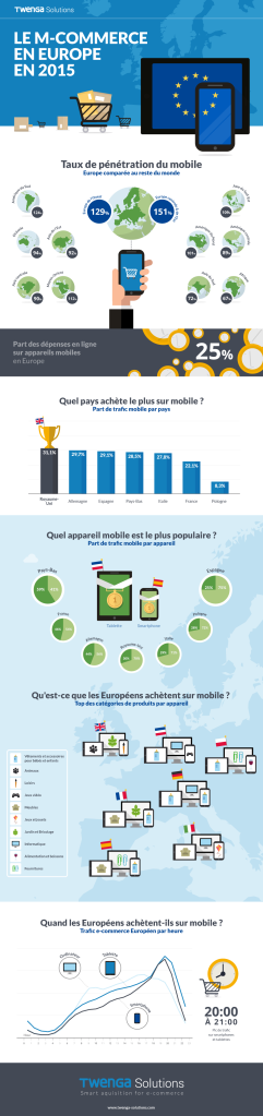 m-commerce-europe-2015-infographique1