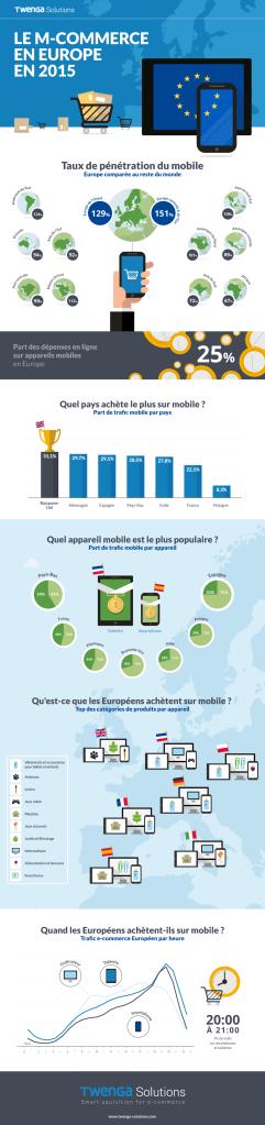 m-commerce-europe-2015-infographique1