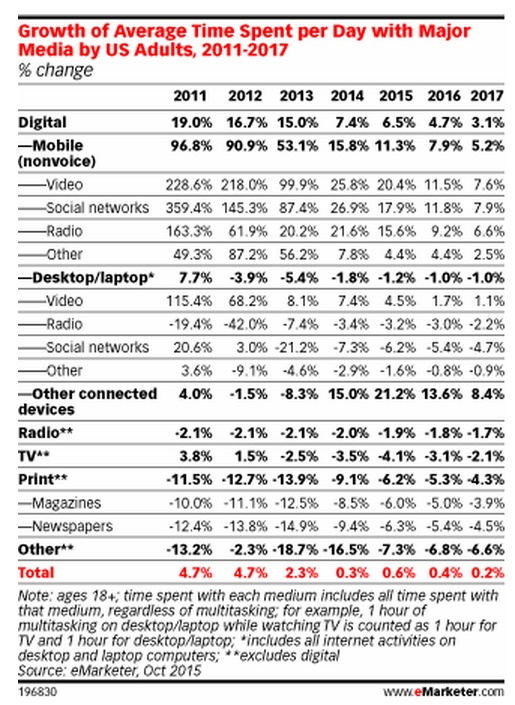 Saturation-du-temps-mobile-etude-emarketer