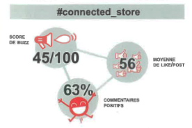 connectedstore