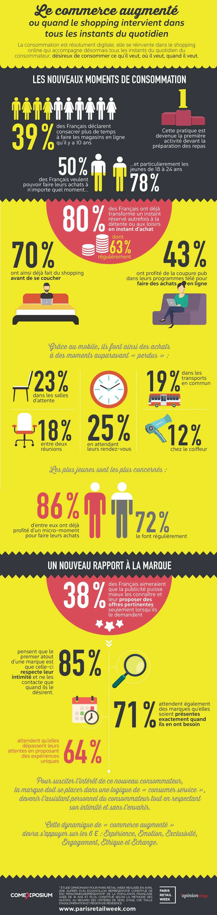 INFOGRAPHIE CONSOMMATEUR SHOPPING