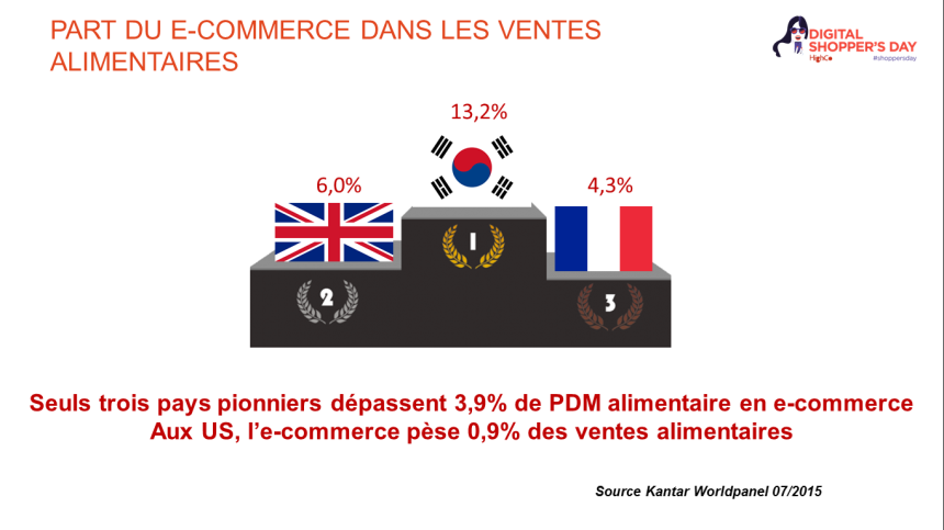 E-commerce FMCG