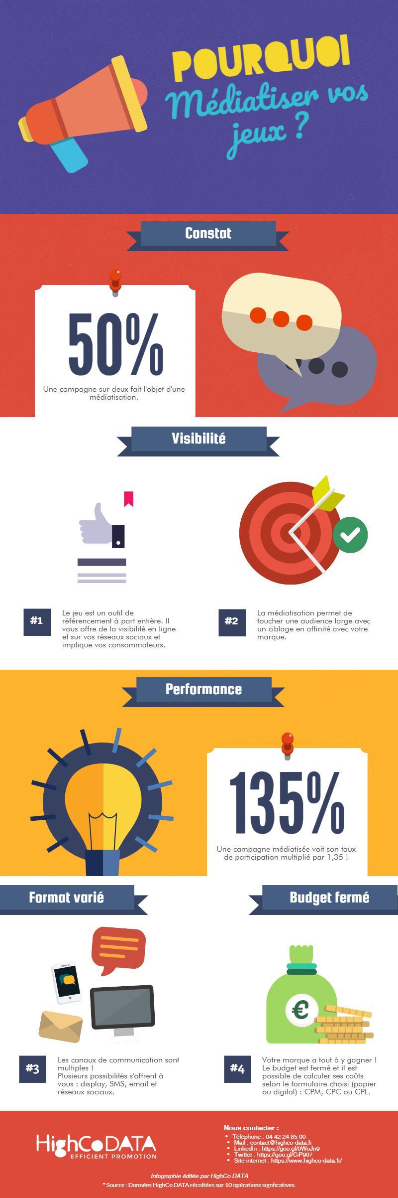 infographie médiatisation et gamification